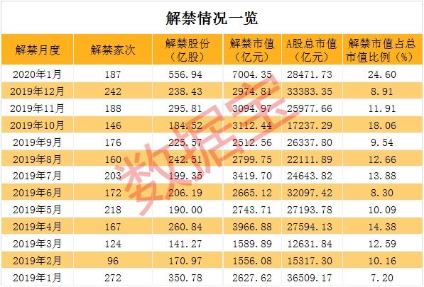 7000亿!本月迎巨量解禁 创5年单月新高(附解禁名单)