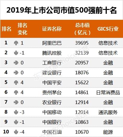 重磅!2019中国上市公司500强出炉(附全榜单)