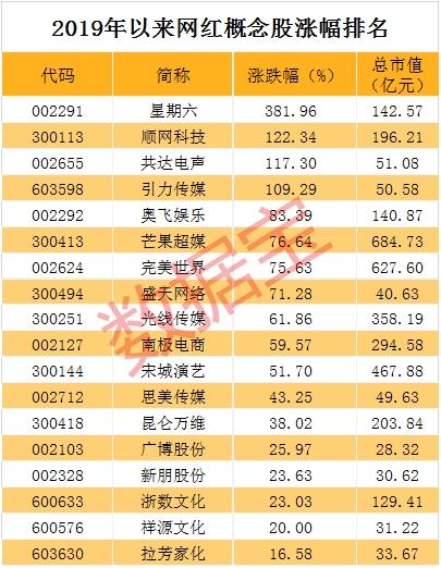 """""""李佳琦""""涨停潮来了 网红经济概念龙头14天11个涨停"""
