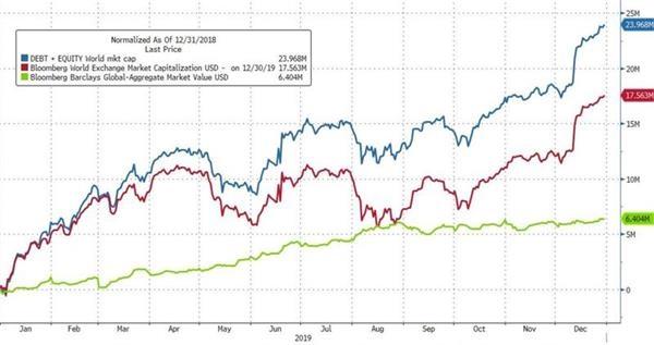 回顾2019:这一年 金融市场缔造了哪些新纪录?