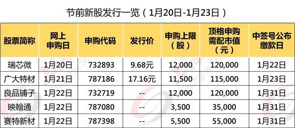 春节前还有5只新股申购!包括吴亦凡、热巴代言的热门股