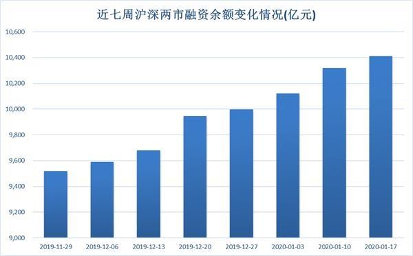 融资余额连增七周 融资客持续加仓科技股(名单)