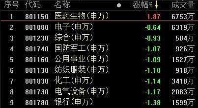 复盘65涨停股:医药股掀涨停狂潮 ST亚星6连板