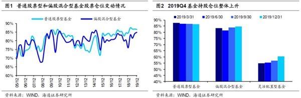 海通策略荀玉根:基金加仓科技和周期股 投资风格偏向成长