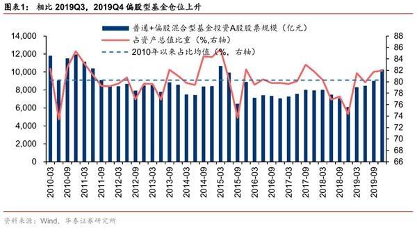 华泰策略:偏股基金持股集中度边际下降