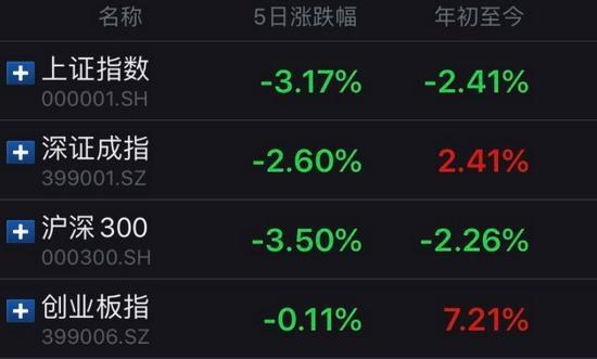 A股主要股指近5日以及年初至今涨跌幅情况。