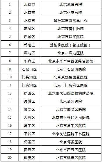 北京公布新型冠状病毒感染的肺炎定