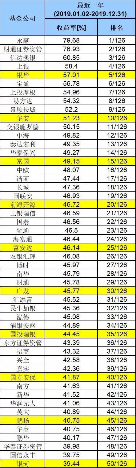 2019基金公司业绩50强榜单公布