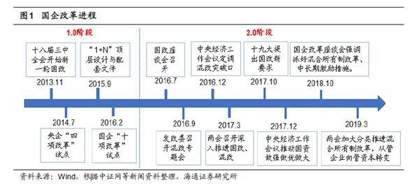 海通策略荀玉根:国企改革主题事件驱动效应明显 当前市场预期处于低位