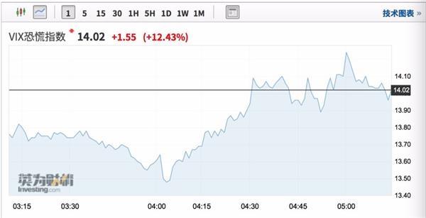 道指大跌230点!美重要经济数据创10年半最差表现 恐慌指数一度暴涨30%