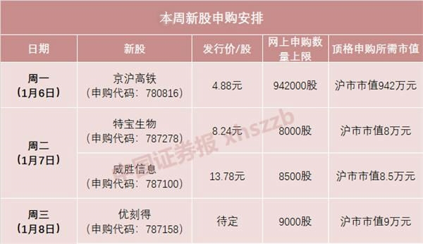 京沪高铁今日打新!日赚2800万元 发行市盈率超23倍