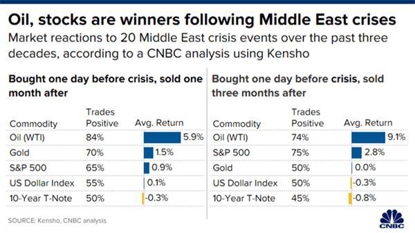 中东危机爆发后 金融市场通常会有什么变化