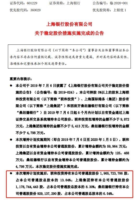 银行增持有点频!上海银行三家股东合计累计耗资逾19亿元增持股份