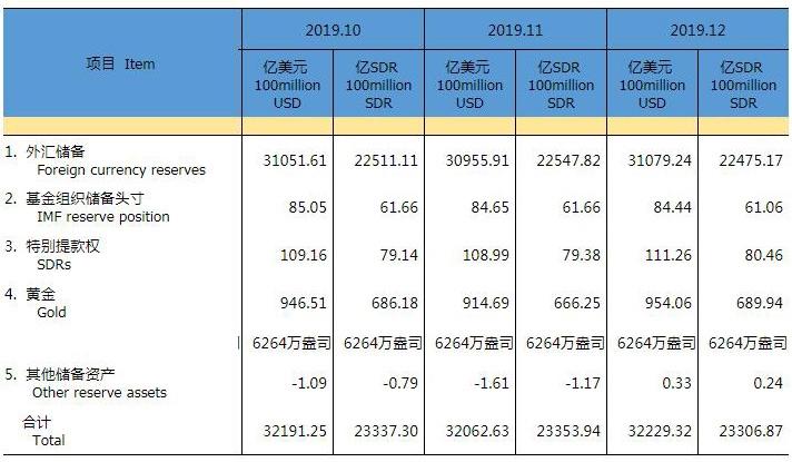 外汇局:去年底我国外汇储备规模为31079亿美元 较年初增长1.1%