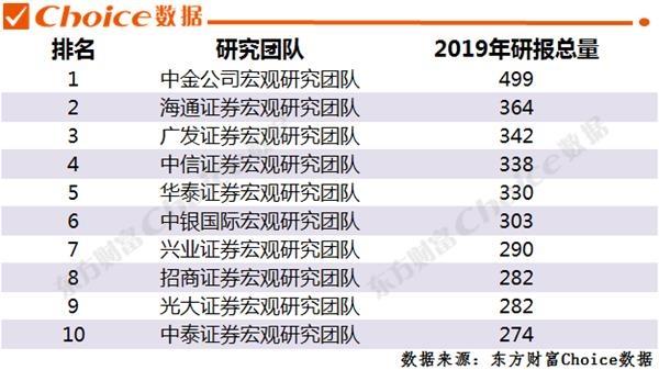 2019券商排行榜_2019最赚钱券商排行榜,中金跌出前十