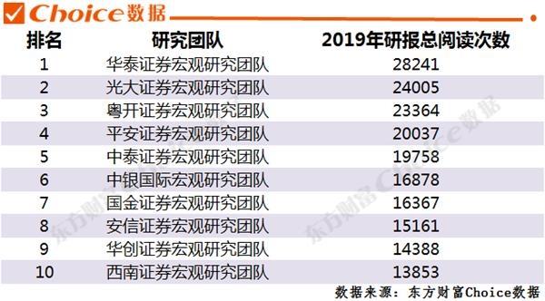 2019中超实力排行榜_重磅出炉!2019年券商研究实力排行榜!
