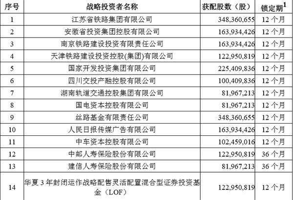京沪高铁上市能涨多少?6只战略配售基金齐聚 淡马锡也来了