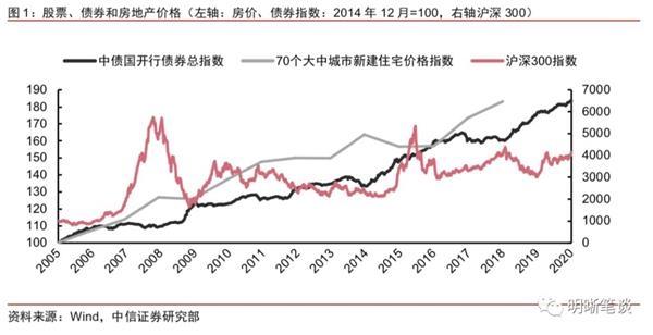 中信证券明明:如果房价不再上涨会怎样?