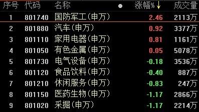 复盘68涨停股:避险情绪升温 新能源车涨停潮延续