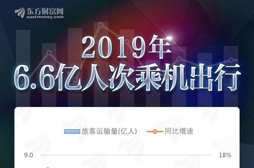 [�剧��涓�棰�894]�捐�达�2019骞�6.6浜夸汉娆′��哄�鸿�锛�浠�骞村���澧�7.6%