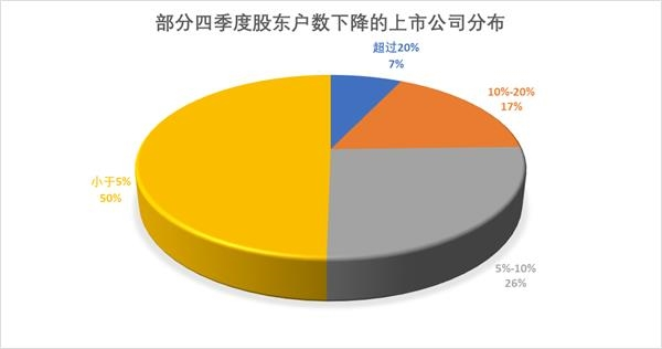 182家公司去年四季度股东户数下降 13家筹码集中度提升逾两成
