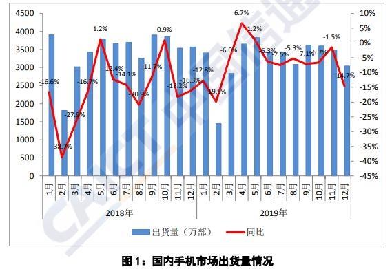 中国信通院:2019年国内手机市场出货量3.89亿部 同比下降6.2%