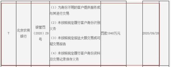 为身份不明客户提供服务等  北京农商银行被罚1948万