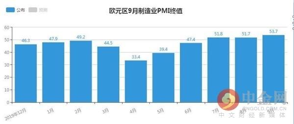欧元区9月制造业PMI实现了自2018年初以来最大的季度生产增长-外汇交易之基本面指标