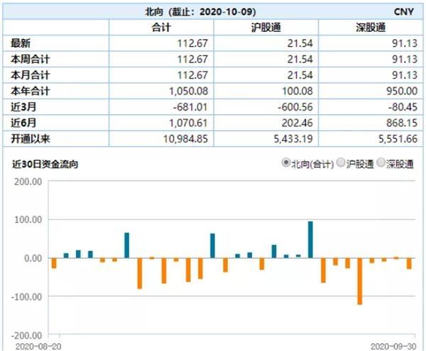 人民币升破6.7关口 节后首日补涨超千点