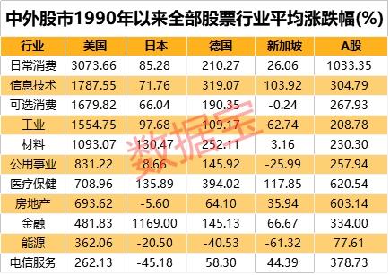 美股科技板块暴涨18倍 A股为何落后?中国研发金额是日德韩印四国总和图3