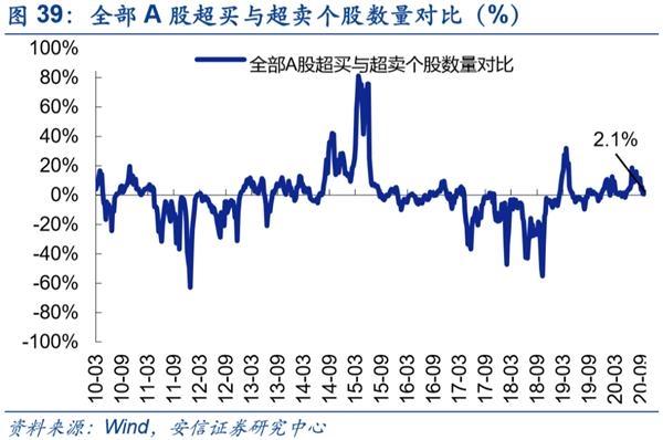 安信策略陈果:A股市场重回震荡向上趋势_主线在顺周期成长