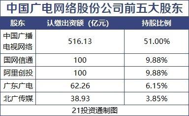 中���V��W�j正式成立 5G192�段快�砹�!11家A股公司�⑴c�M建(名��)