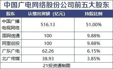 5G格局巨变?中国第四大运营商来了!刚刚成立的是1000亿巨头阿里华为的帮助