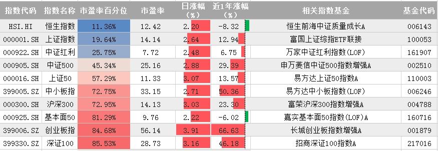 10月12日指数宝估值播报:A股涨势如虹_基金该继续持有还是落袋为安?