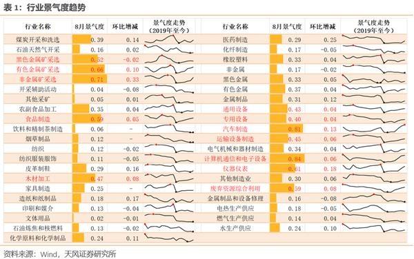 宋,,TF证券:经济的结构性复苏特征越来越明显