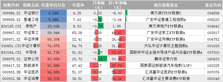 10月13日指数宝估值播报:A股震荡上行_反弹行情能否延续?