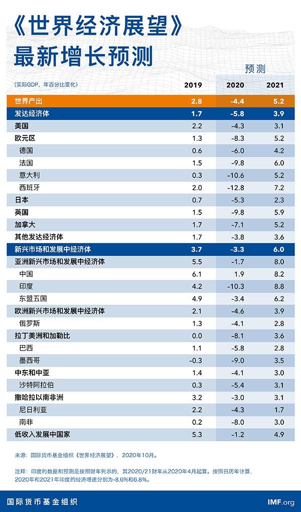 《【万和城测速注册】IMF:预计今年全球经济收缩4.4% 中国增长1.9%》