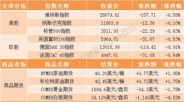 隔夜外盘:美股三大指数止步四连涨_苹果股价收跌2.65%