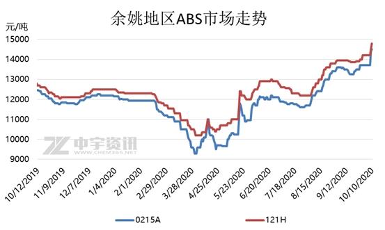 ABS:市场供应紧张 节后价格全线上涨