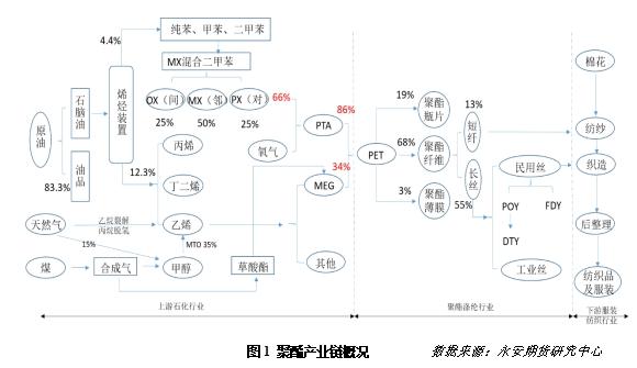 品种展望:涤纶短纤概要及产业链介绍
