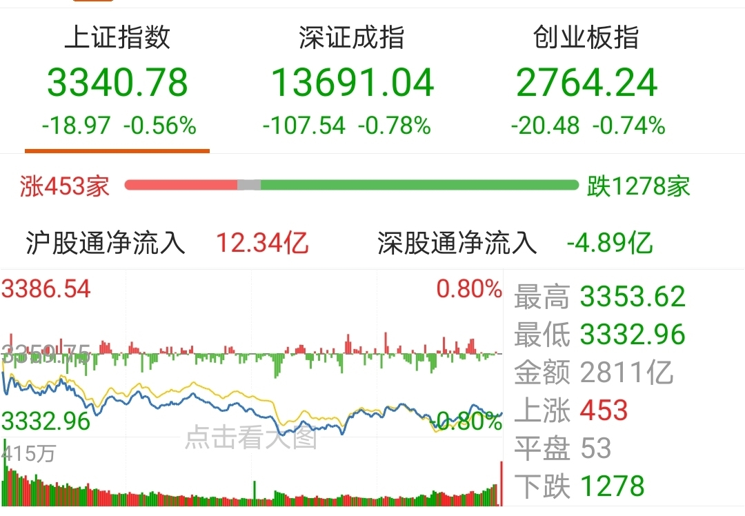 【今日盘点】A股三大指数收跌,科技主题基金跌幅居前;市场震荡回落,局部行情下如何寻找机会?
