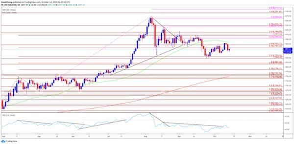 黄金价格走势:一轮大跌之后,黄金能否重启升势?这一水平表现成为关键!