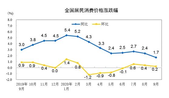 统计局解读:9月份CPI、PPI环比涨幅继续回落