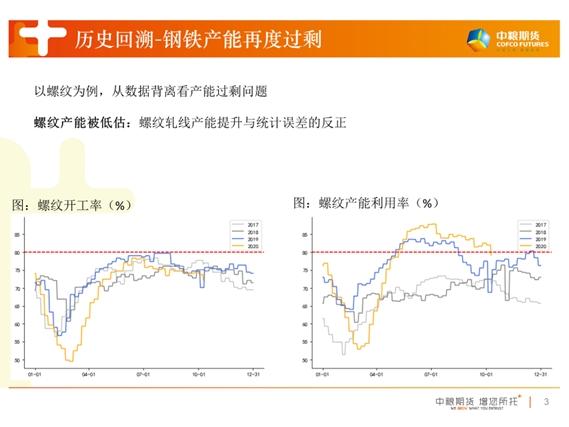 月度策略会纪要:黑色去库加速期VS弱需求预期