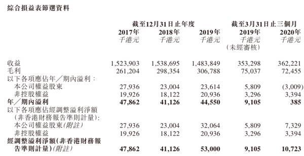 《【恒达娱乐官方登录平台】暴涨!这只新股一手大赚近10000港元》