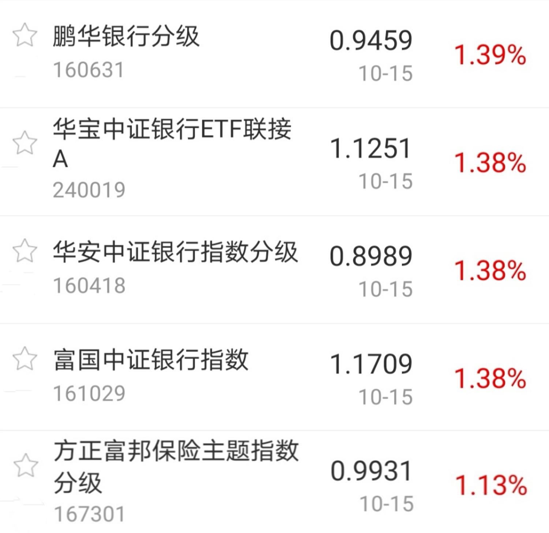 【今日盘点】A股三大指数缩量收跌,银行、煤炭主题基金逆势上涨;市场陷入焦灼,后市应如何布局?