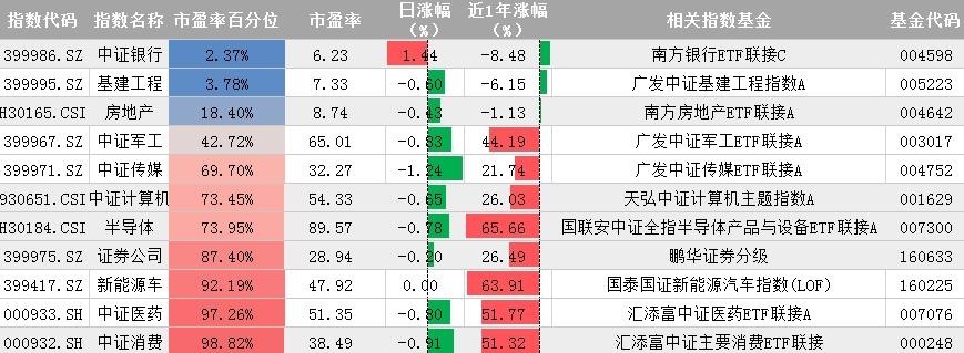 10月15日指数宝估值播报:A股延续震荡_回调是加仓机会吗?