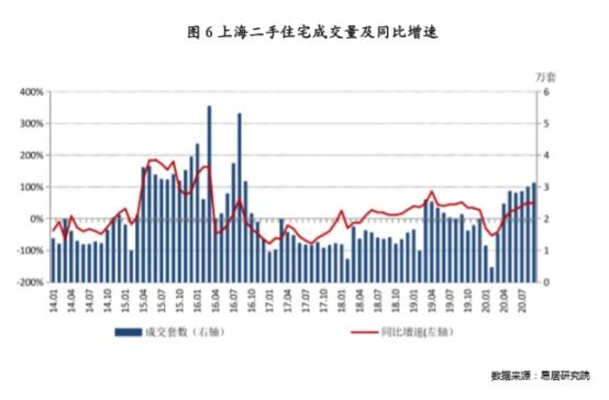 上海二手房交易创下四年新高。楼市要见底了吗?另一个城市超重管制