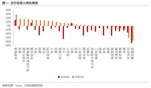 天风宏观宋薛涛:a股半年报中国经济