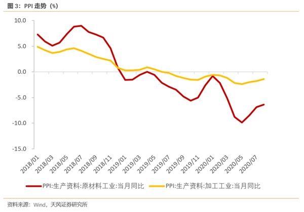 天风宏观宋雪涛:A股半年报里的中国经济
